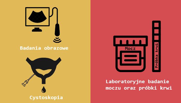 Możliwe badania podczas zauważenia krwi w spermie - badania obrazowe, cystoskopia, badania krwi oraz moczu